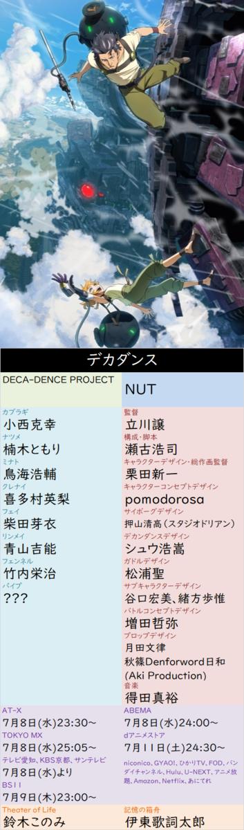 f:id:aritsuidai:20200716114400p:plain