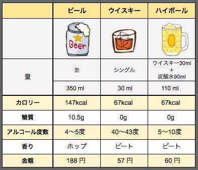 ビールとウイスキーの比較表