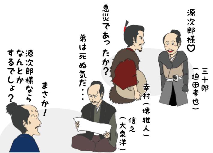 矢沢三十郎
