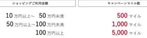 JALカード作成後3ヶ月以内に100万円以上の支払いをすると追加で5,000マイル獲得可能
