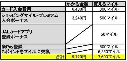 JAL アメリカン・エキスプレス・カード普通カードを作ったときにかかる費用とマイルをまとめた表
