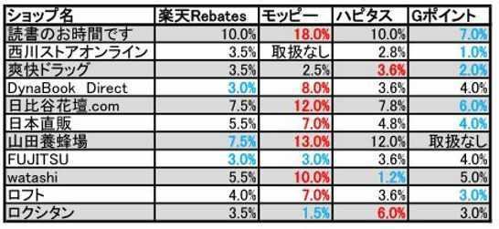 楽天Rebatesの今週の高還元率ストアーを抜粋したもの。ほぼモッピーより低い