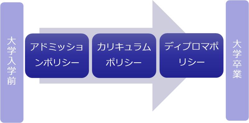 f:id:as-daigaku23:20150613090727j:plain