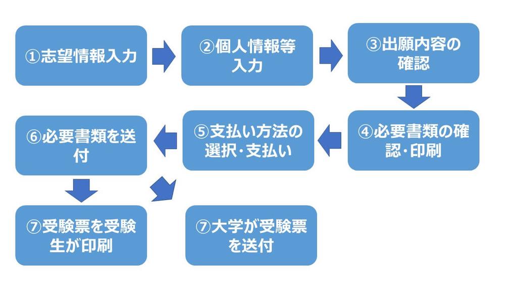 f:id:as-daigaku23:20181001141020j:plain
