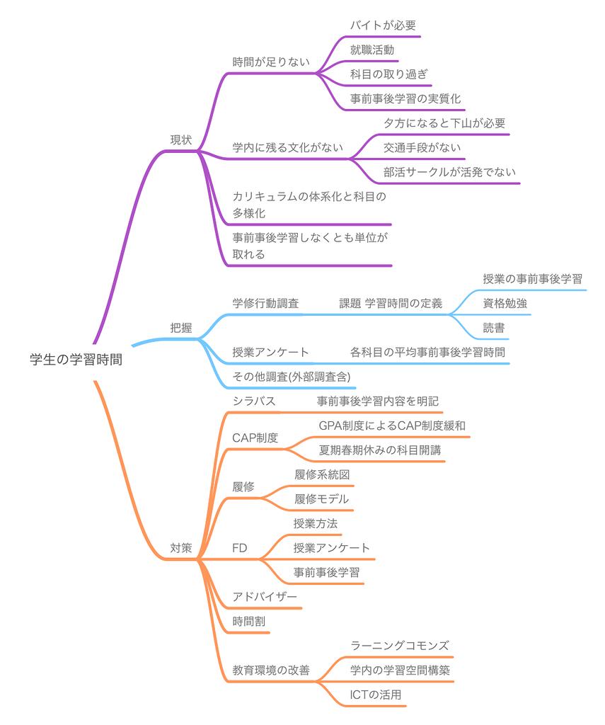f:id:as-daigaku23:20181011110555p:plain