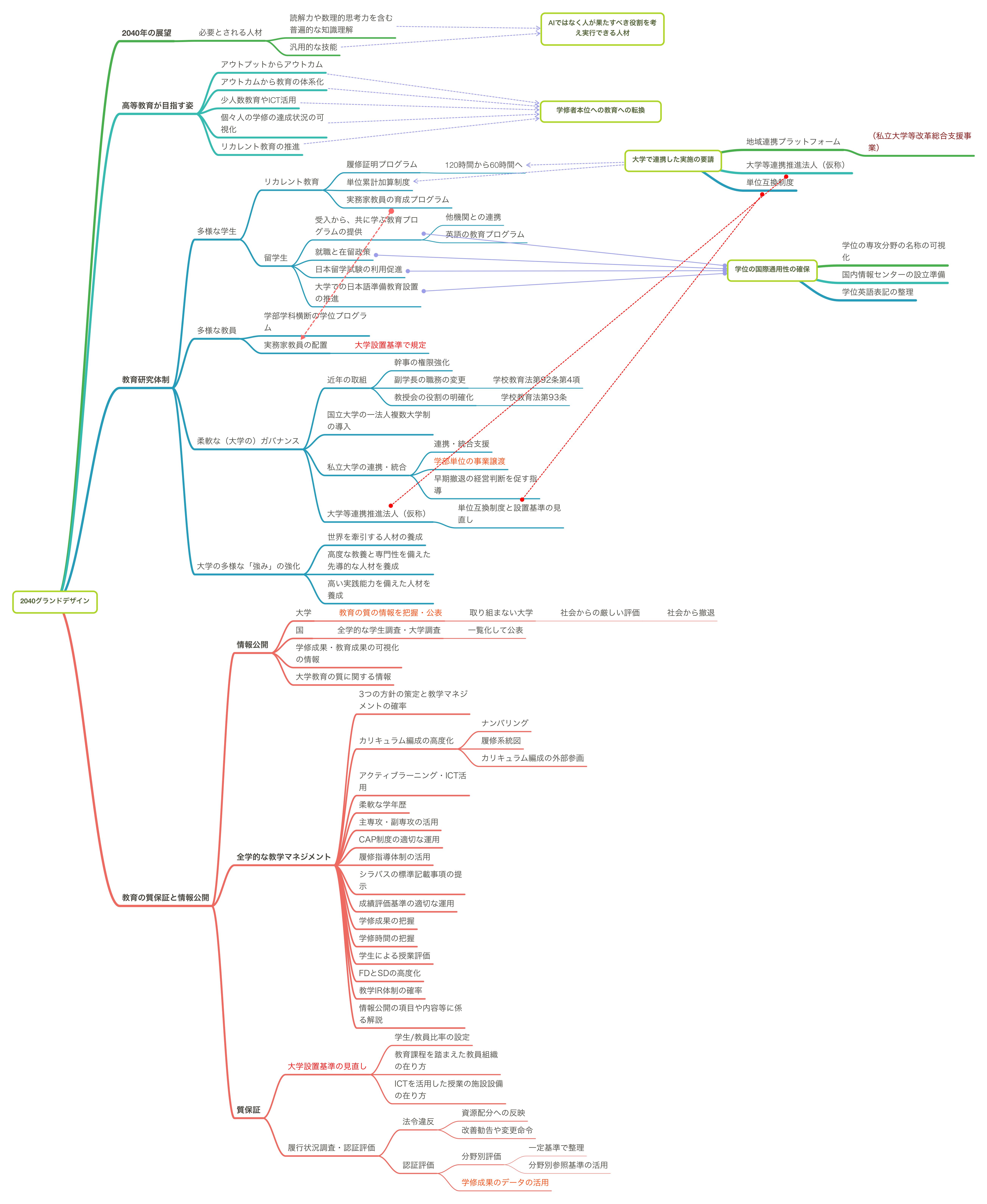 2040年に向けた高等教育のグランドデザインマインドマップ