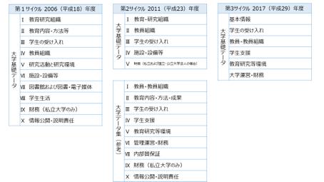 大学基準協会第1期から第3期のデータ項目比較