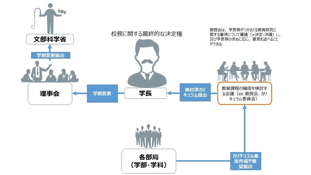 f:id:as-daigaku23:20191001162349j:plain
