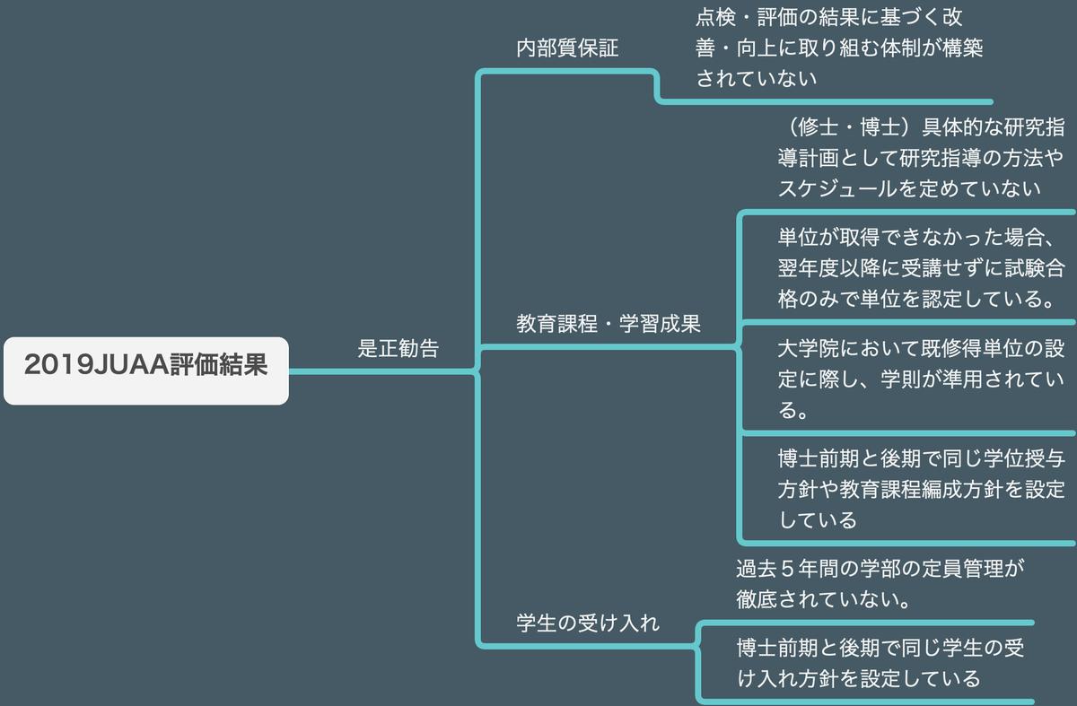 f:id:as-daigaku23:20200331160736p:plain