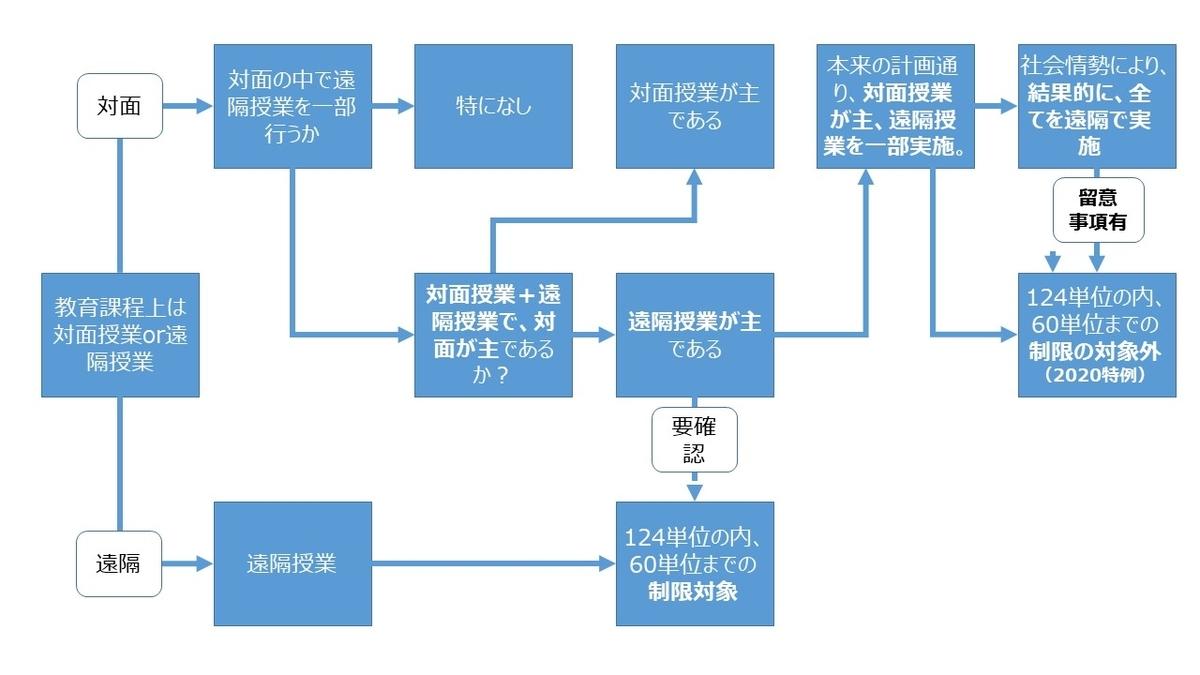 f:id:as-daigaku23:20200423144652j:plain