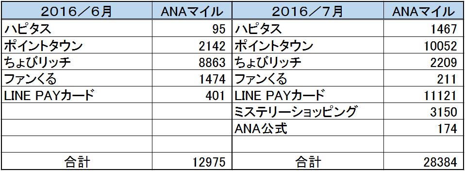 f:id:asahikoki:20160802102200p:plain