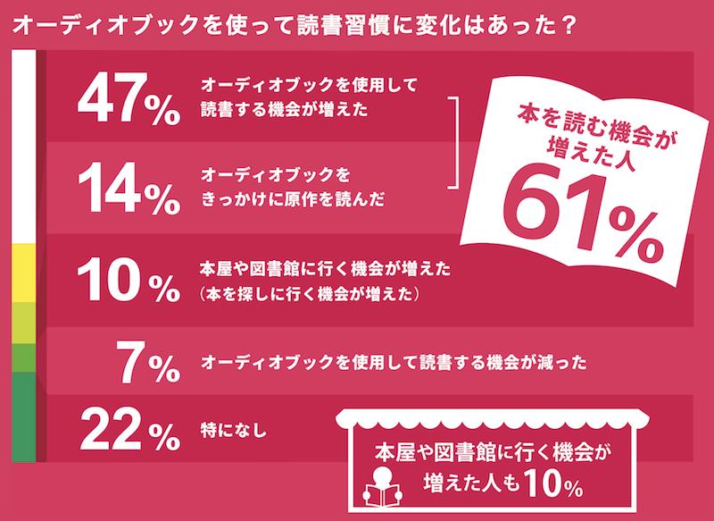 オーディオブック配信サービス「audiobook.jp」調べ(読書習慣への変化)
