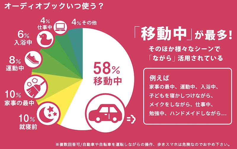 オーディオブック配信サービス「audiobook.jp」調べ(利用シーン)