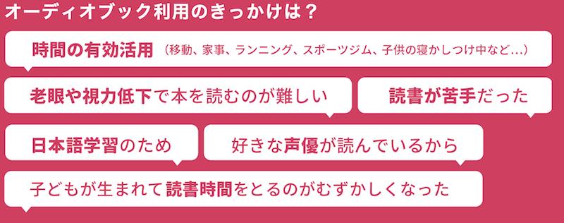 オーディオブック配信サービス「audiobook.jp」調べ(利用のきっかけ)