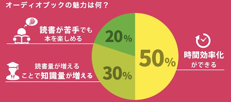 オーディオブック配信サービス「audiobook.jp」調べ(一番の魅力)