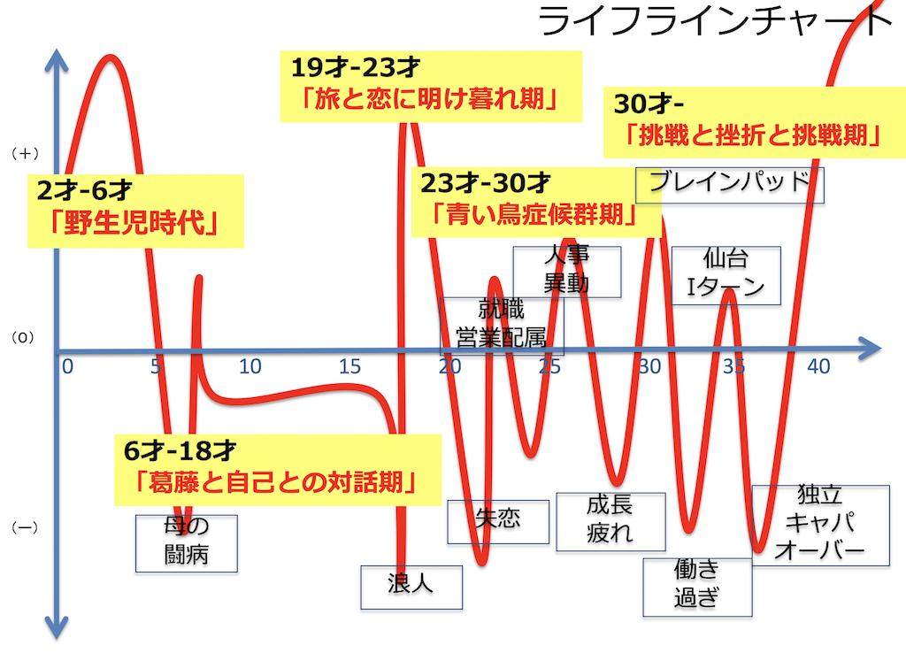羽山暁子さんのライフラインチャート