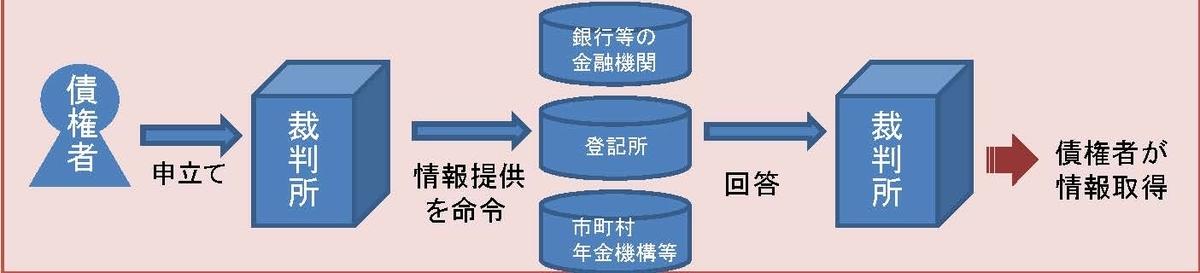 f:id:asano-lawyer:20191103210241j:plain