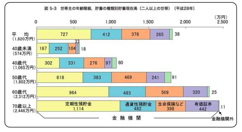 総務省家計調査(平成28年度)