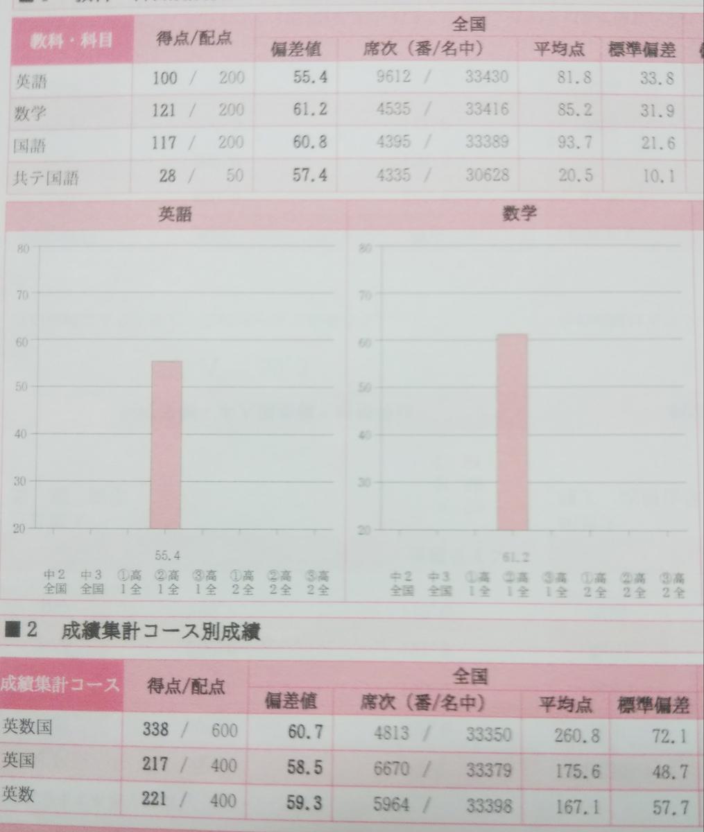f:id:ashi-1623:20200211010145j:plain
