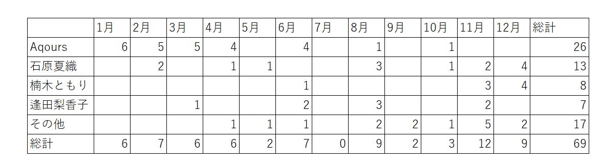 f:id:ashika_ouou:20200103232356p:plain