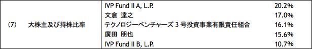 バチェラーの資産 f:id:asiaasia:20170221175635p:plain