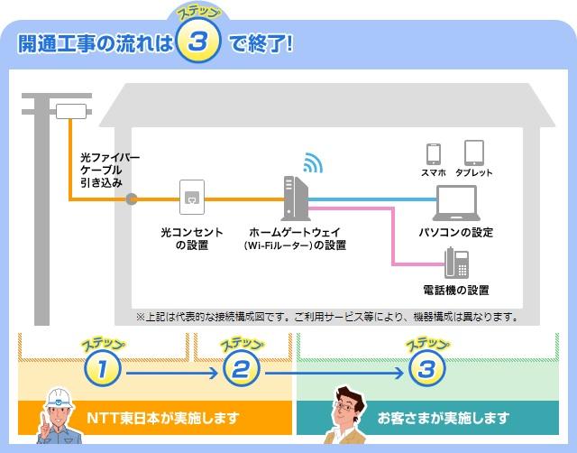 NTTによるインターネット開通工事の流れ
