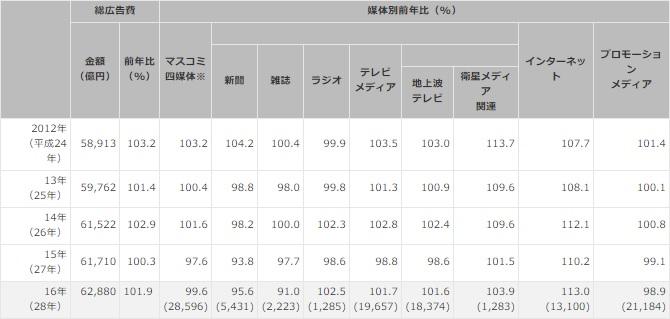 2016年 日本の広告費 - ナレッジ&データ - 電通