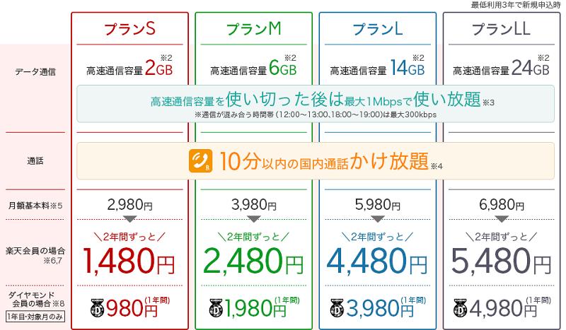 楽天モバイル・スーパーホーダイ