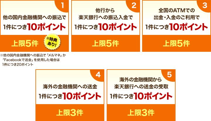 楽天銀行のキャンペーン