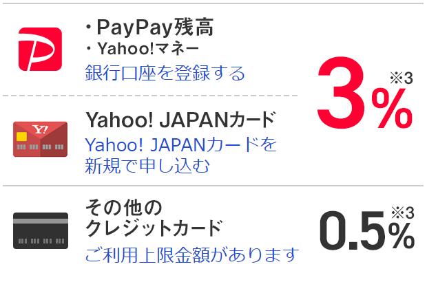 PayPayキャンペーンの還元