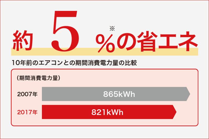 消費電力の少ないエアコンを選ぶ際のポイント