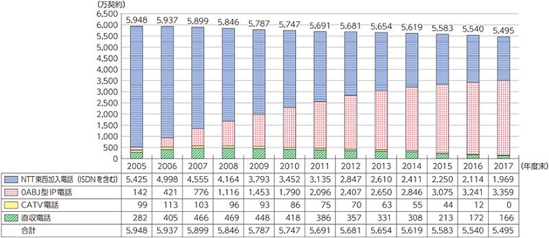 固定電話の加入契約者数の推移