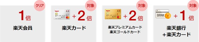 楽天カード関連のSPU(スーパーポイントアッププログラム)
