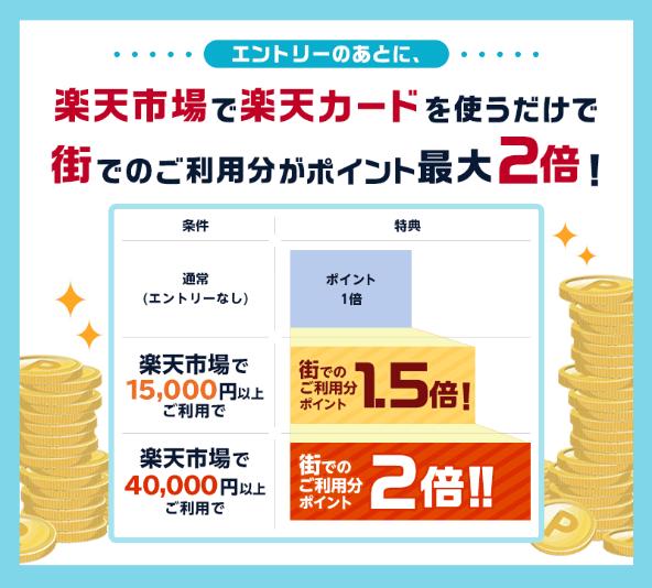2019年4月26日から2019年5月31日までの「街での楽天カードの月額利用分がポイント2倍キャンペーン」