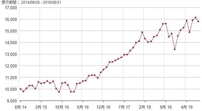バンガード トータルストックマーケットETF(VTI)のチャート