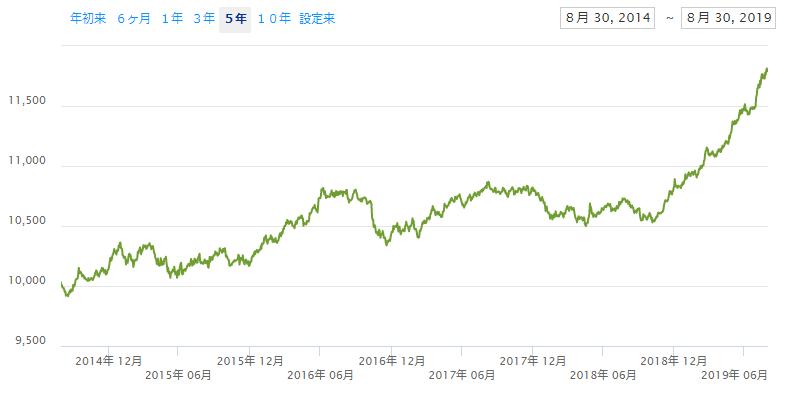 iシェアーズ コア 米国総合債券市場 ETF(AGG)