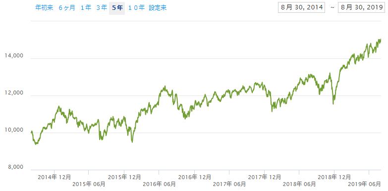 iシェアーズ 米国不動産 ETF(IYR)のチャート