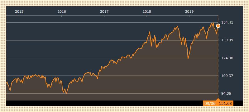 VTIの5年間チャート