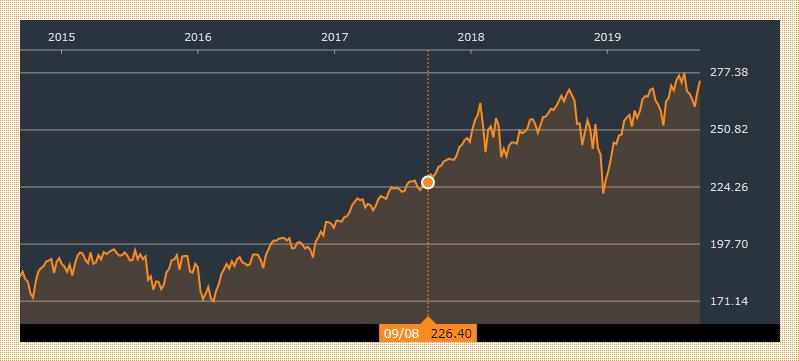 VOOの5年間チャート