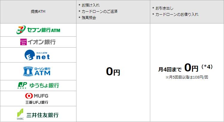 ソニー銀行で利用可能なATM