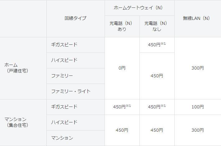 ホームゲートウェイ(N)と無線LAN(N)の費用(東日本エリア)