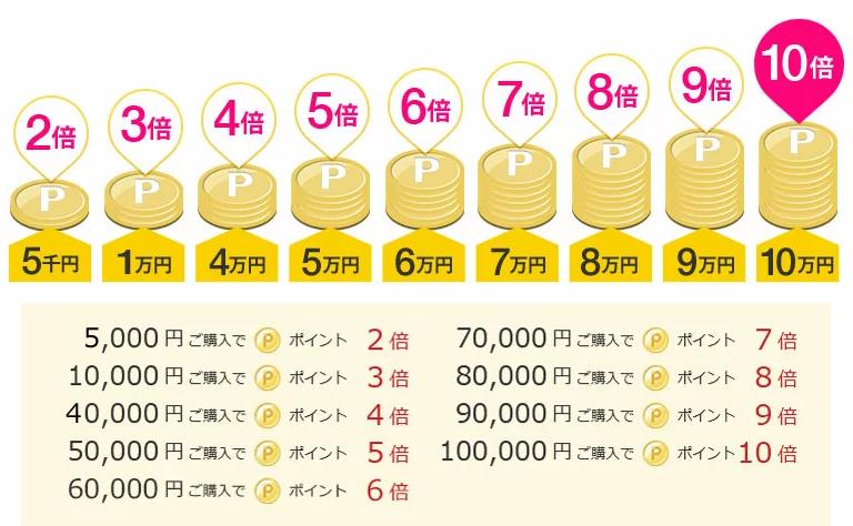 楽天の超ポイントバック祭における金額