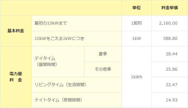 関西電力のはぴeタイムRの電気料金