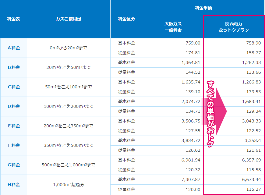 大阪ガス、関電ガスにおける基本料金、従量料金の比較表