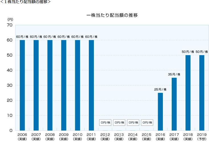 関西電力における2006年から2019年までの配当実績