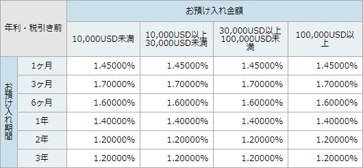 ソニー銀行における米ドル金利