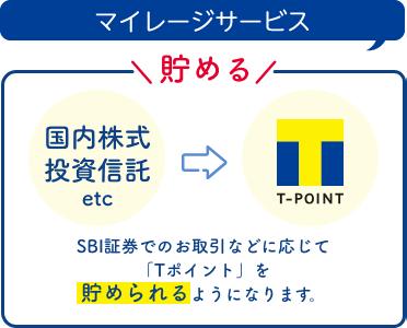 SBI証券におけるTポイント還元
