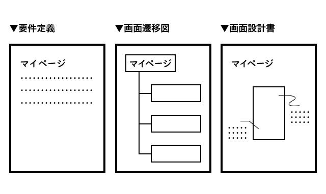 スマートフォンアプリ開発時の統制語彙例