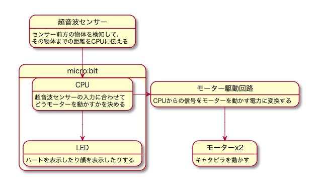 ロボット構成図