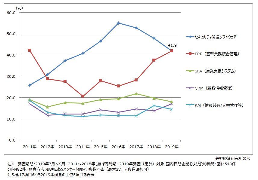 2019年度の国内民間企業のIT市場規模は前年度比3.4%増の12兆9,180億円